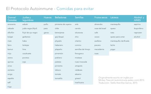 Comidas a evitar en el protocolo autoinmune (AIP)