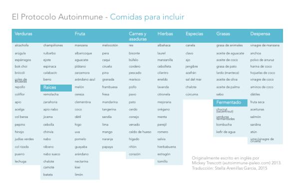 Comidas para incluir en el protocolo autoinmune (AIP)